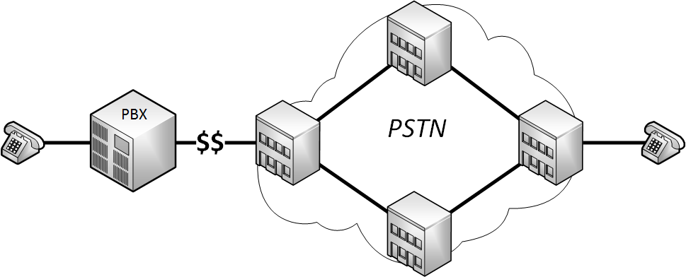 Crossbar Switch Pstn Related Keywords Suggestions